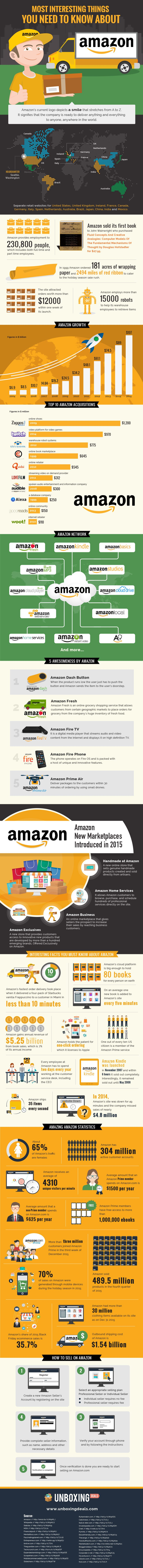 Most Interesting Things about Amazon