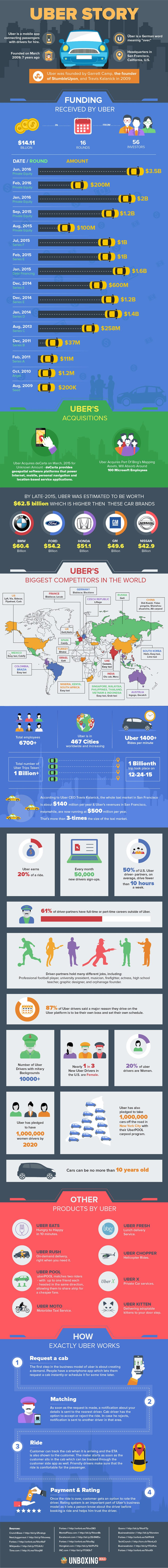 Breaking down the Business Model of Your Favourite Taxi App – Uber