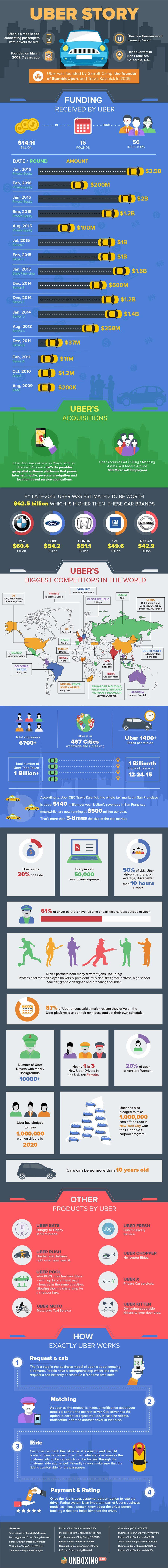 Uber Story