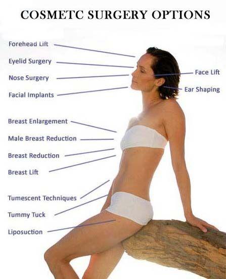 Plastic Surgery - types